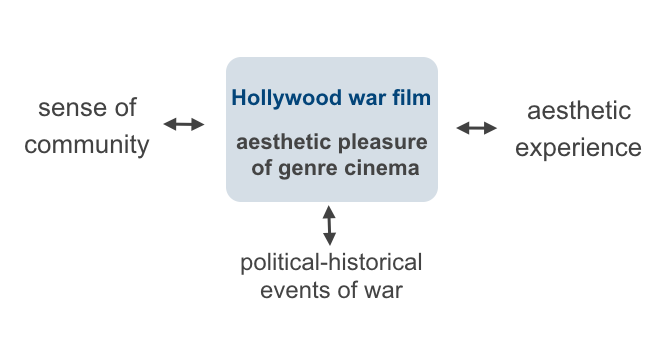 Fig. 1: The Hollywood war film as cultural practice