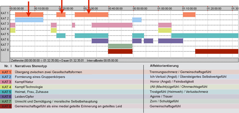 Abb. 2: Diagramm der affektdramaturgischen Makrostruktur THE WAR TAPES