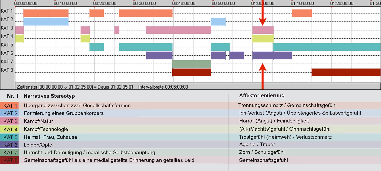 Abb. 4: Diagramm der affektdramaturgischen Makrostruktur THE WAR TAPES