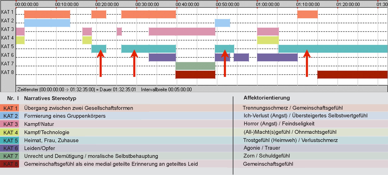 Abb. 6: Diagramm der affektdramaturgischen Makrostruktur THE WAR TAPES