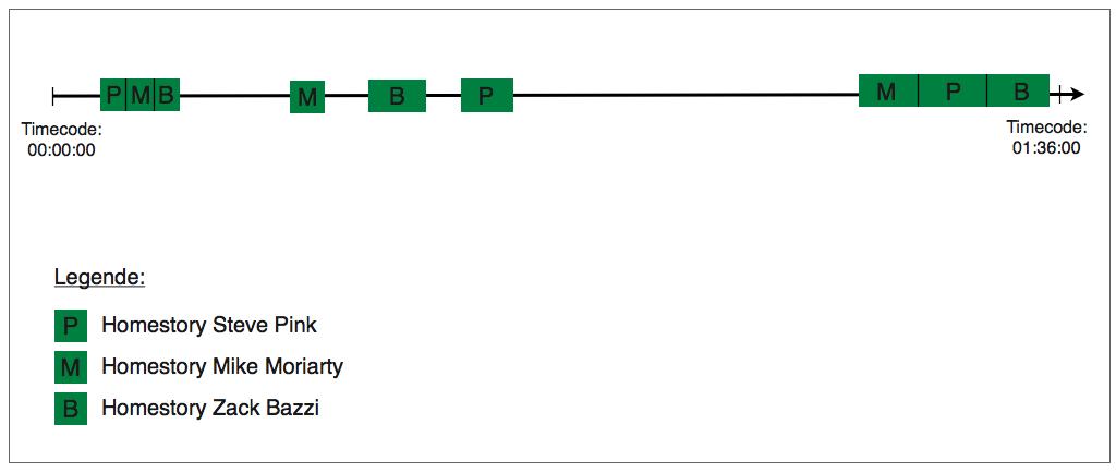 Abb. 16: Diagramm des dramaturgischen Aufbaus von THE WAR TAPES (Deborah Scranton, USA 2006)