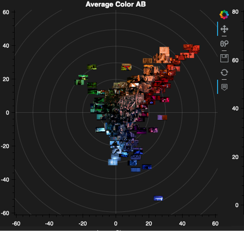 Figure 24: Visualizations in the CIE L*a*b space show the color distribution in scenes with mood lighting. Image Plot.