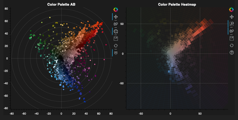 Figure 25: Left: Heatmap indicates the significance of the color values. VIAN WebApp developed by Gaudenz Halter. Right: Palette Dot Plot shows the color values present in the screen shots.