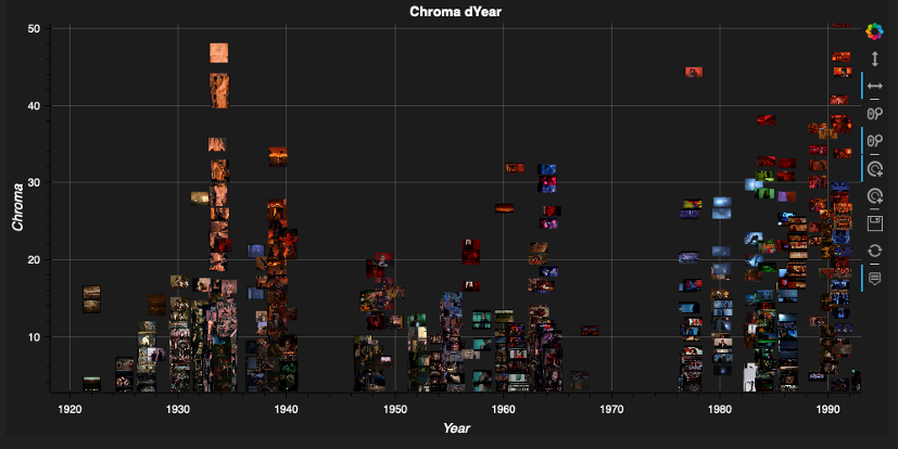 Figure 26: Color_dY visualization of scenes with mood lighting, chroma over years. VIAN WebApp developed by Gaudenz Halter.