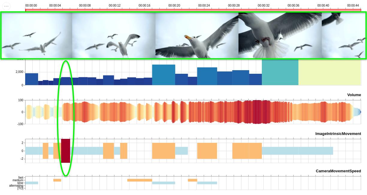 Abb. 30: Mit Advene erstellte Visualisierung des BSR Klimaspots.