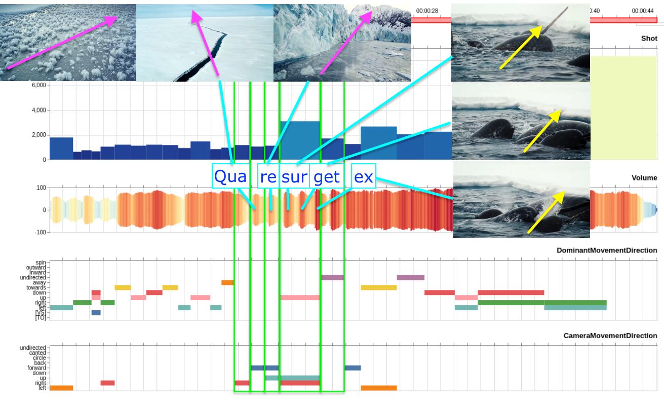 Abb. 31: Mit Advene erstellte Visualisierung des BSR Klimaspots.