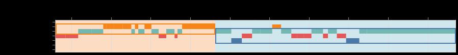 Abb. 16: Mit Advene generierte Visualisierung von 'Camera Angle' (Kameraperspektive) für die Montagesequenz in der Szene Making money is dirty.